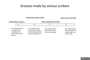 Scribing tool grooves